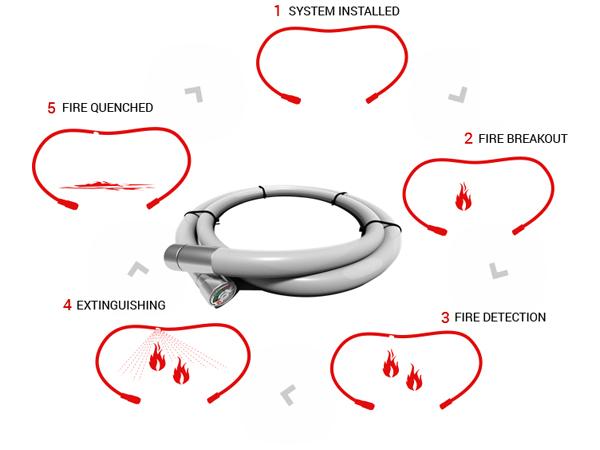Elektros skydelio automatinė gesinimo sistema